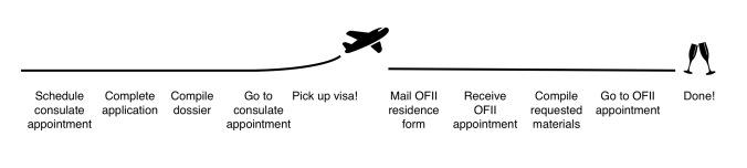 visa timeline v3